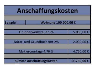 Anschaffungskosten